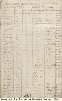 Detail of muster roll