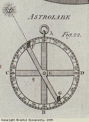Diagram of early navigation device