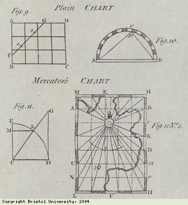 Diagrams of early navigation devices