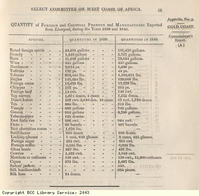 Goods carried from Liverpool to Africa
