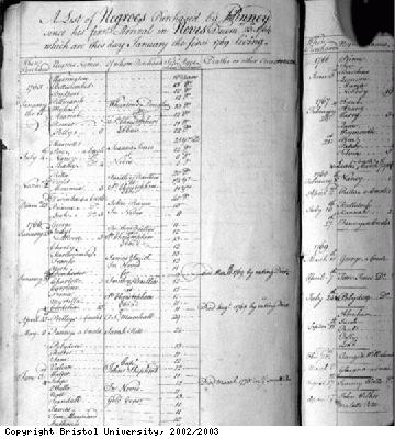 List of Negroes purchased by John Pinney