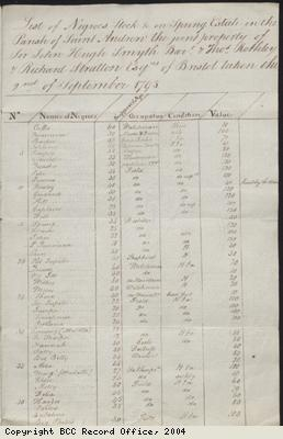 List of slaves