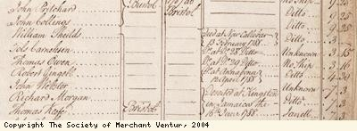 Muster roll detail