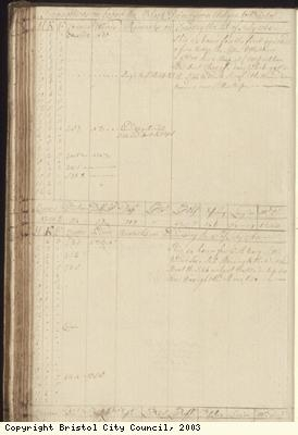 Page 102 of log book of Black Prince