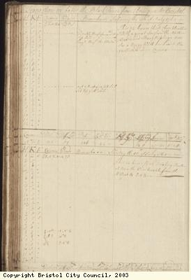 Page 104 of log book of Black Prince