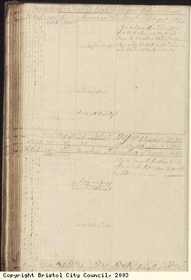 Page 106 of log book of Black Prince