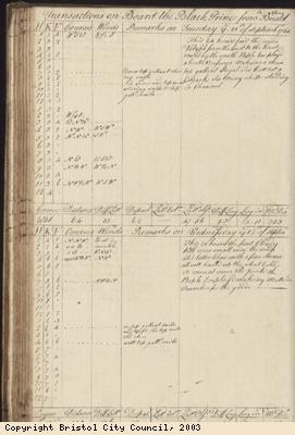 Page 113 of log book of Black Prince