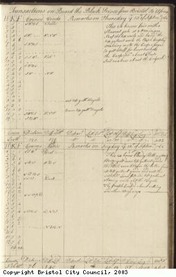 Page 115 of log book of Black Prince
