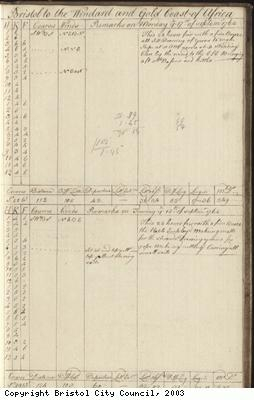Page 117 of log book of Black Prince