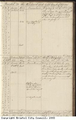 Page 119 of log book of Black Prince