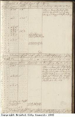 Page 11 of log book of Black Prince