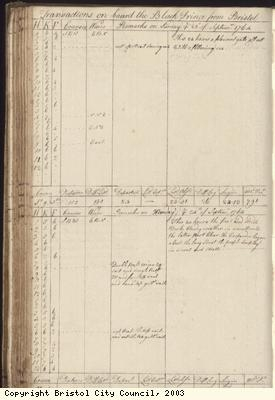 Page 120 of log book of Black Prince