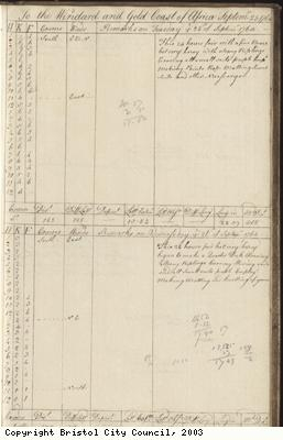 Page 121 of log book of Black Prince