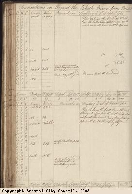 Page 122 of log book of Black Prince