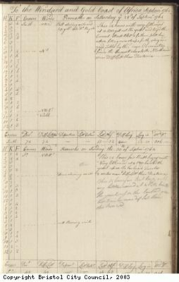 Page 123 of log book of Black Prince