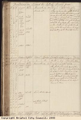 Page 124 of log book of Black Prince