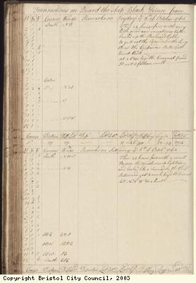 Page 126 of log book of Black Prince