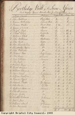 Page 12 from log book of ship Africa