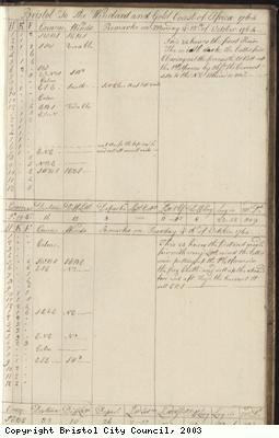Page 131 of log book of Black Prince