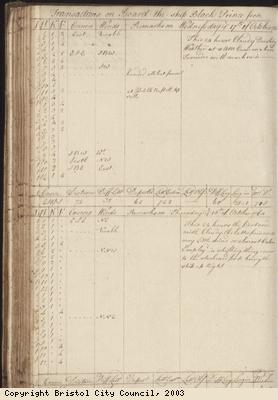 Page 132 of log book of Black Prince