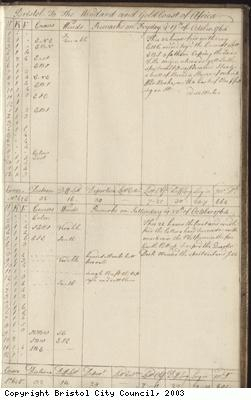 Page 133 of log book of Black Prince