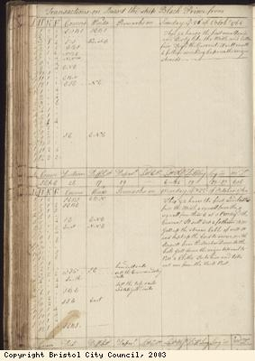 Page 134 of log book of Black Prince