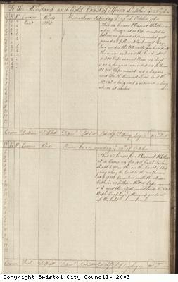Page 137 of log book of Black Prince