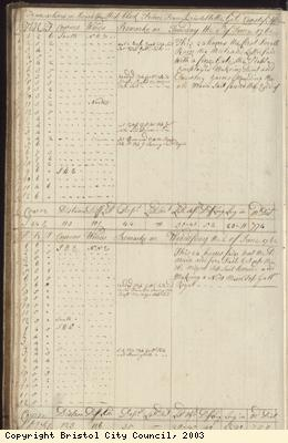 Page 18 of log book of Black Prince
