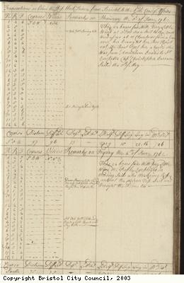 Page 19 of log book of Black Prince