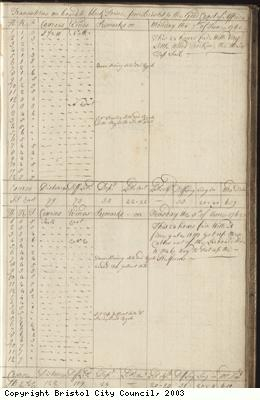 Page 21 of log book of Black Prince