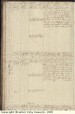 Page 22 of log book of Black Prince