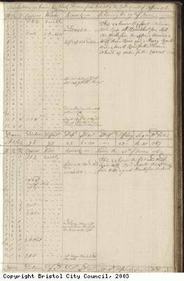 Page 27 of log book of Black Prince