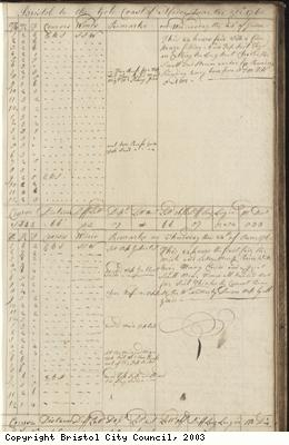 Page 29 of log book of Black Prince