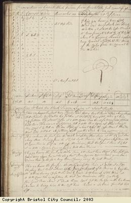 Page 30 of log book of Black Prince