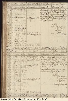 Page 60 of log book of Black Prince