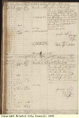Page 64 of log book of Black Prince