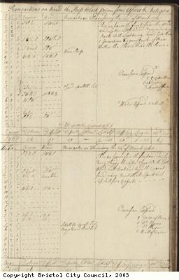 Page 65 of log book of Black Prince