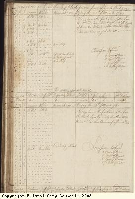 Page 66 of log book of Black Prince