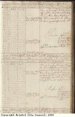Page 69 of log book of Black Prince