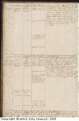 Page 6 of log book of Black Prince