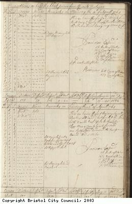 Page 71 of log book of Black Prince