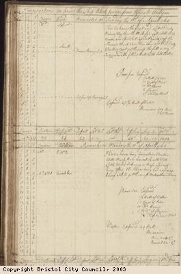 Page 74 of log book of Black Prince