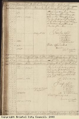 Page 76 of log book of Black Prince