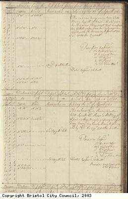 Page 77 of log book of Black Prince