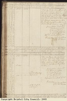 Page 82 of log book of Black Prince