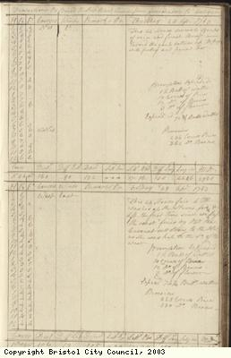Page 83 of log book of Black Prince