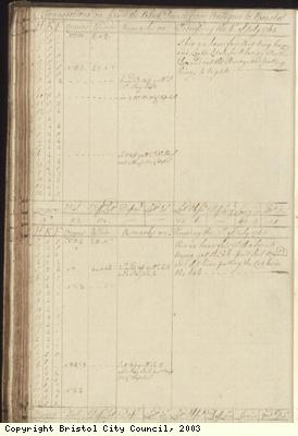 Page 92 of log book of Black Prince