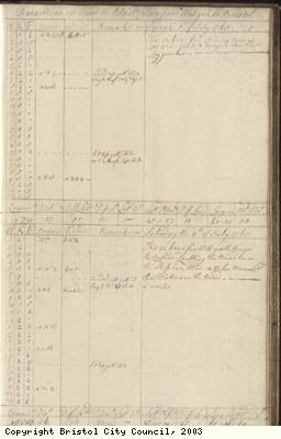 Page 93 of log book of Black Prince