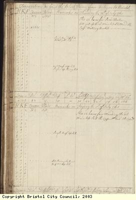Page 96 of log book of Black Prince