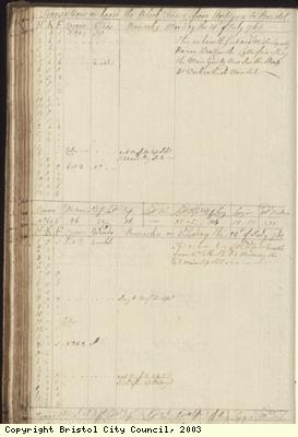 Page 98 of log book of Black Prince